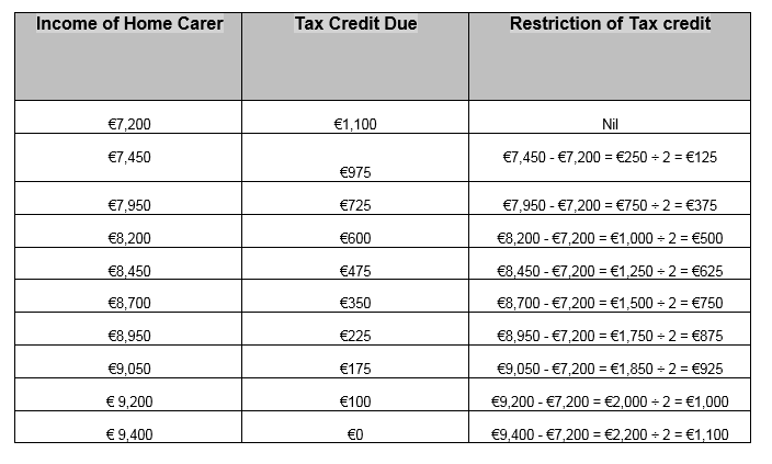 rates for home carer's credit